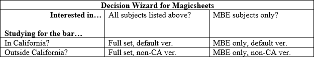 Magicsheets: condensed outlines that make sense so you don't